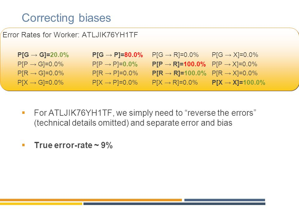 Correcting biases Error Rates for Worker: ATLJIK76YH1TF. P[G → G]=20.0% P[G → P]=80.0% P[G → R]=0.0% P[G → X]=0.0%